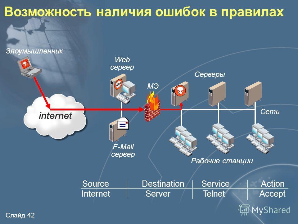 Слайд 41 Возможность наличия ошибок в программном обеспечении (ошибки реализации) МЭ E-Mail сервер Рабочие станции Сеть Серверы Web сервер Злоумышленник