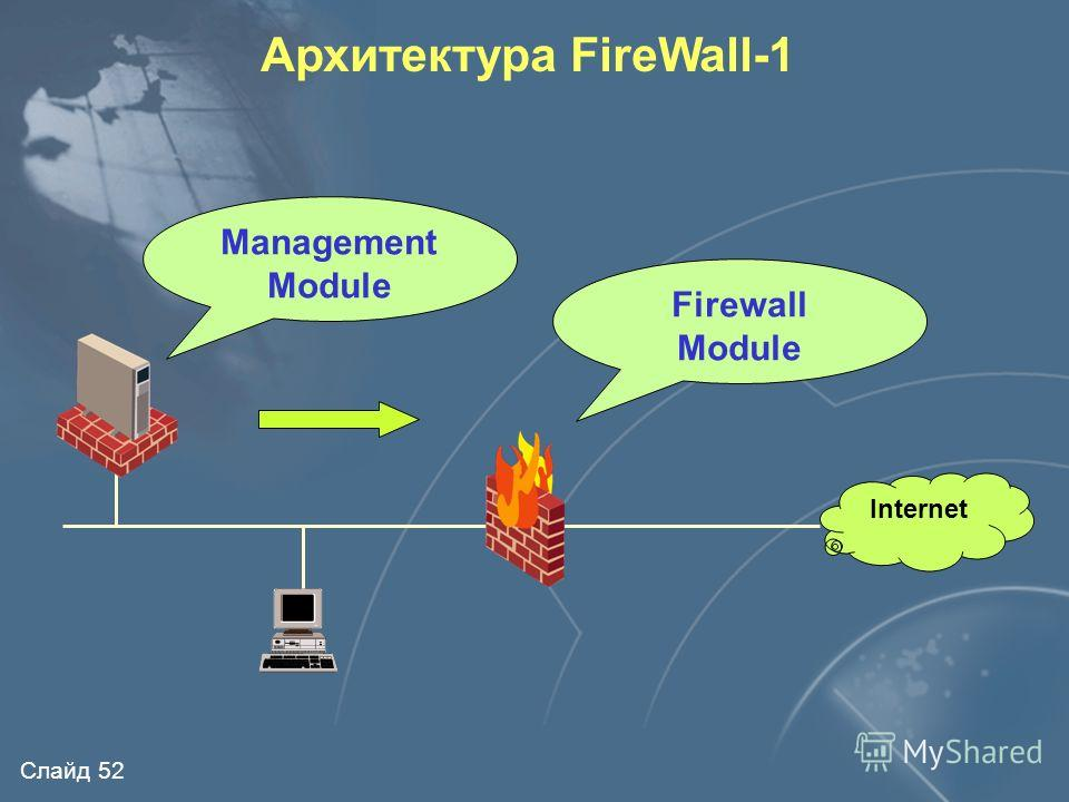 Слайд 51 Internet Архитектура FireWall-1 CheckPoint FireWal -1 Stateful Inspection (МЭ 4-го типа)