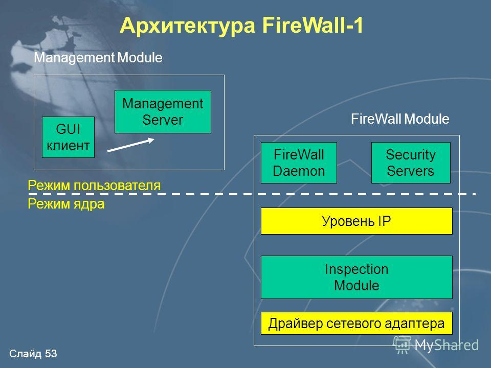 Слайд 52 Архитектура FireWall-1 Internet Firewall Module Management Module