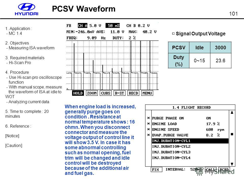 101 PCSV Waveform PCSVIdle3000 Duty (%) 0~1523.6 Signal Output Voltage 1. Application : - MC 1.4 2. Objectives - Measuring ISA waveform 3. Required materials - Hi-Scan Pro 4. Procedure - Use Hi-scan pro oscilloscope function - With manual scope, meas