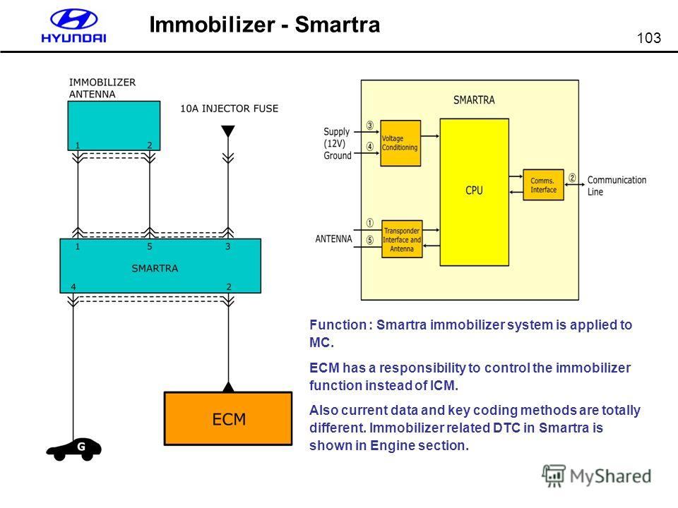 103 Immobilizer - Smartra Function : Smartra immobilizer system is applied to MC. ECM has a responsibility to control the immobilizer function instead of ICM. Also current data and key coding methods are totally different. Immobilizer related DTC in