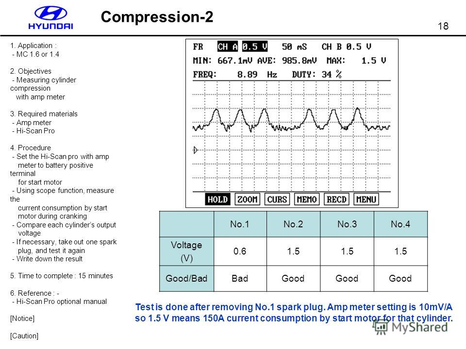 18 Compression-2 1. Application : - MC 1.6 or 1.4 2. Objectives - Measuring cylinder compression with amp meter 3. Required materials - Amp meter - Hi-Scan Pro 4. Procedure - Set the Hi-Scan pro with amp meter to battery positive terminal for start m