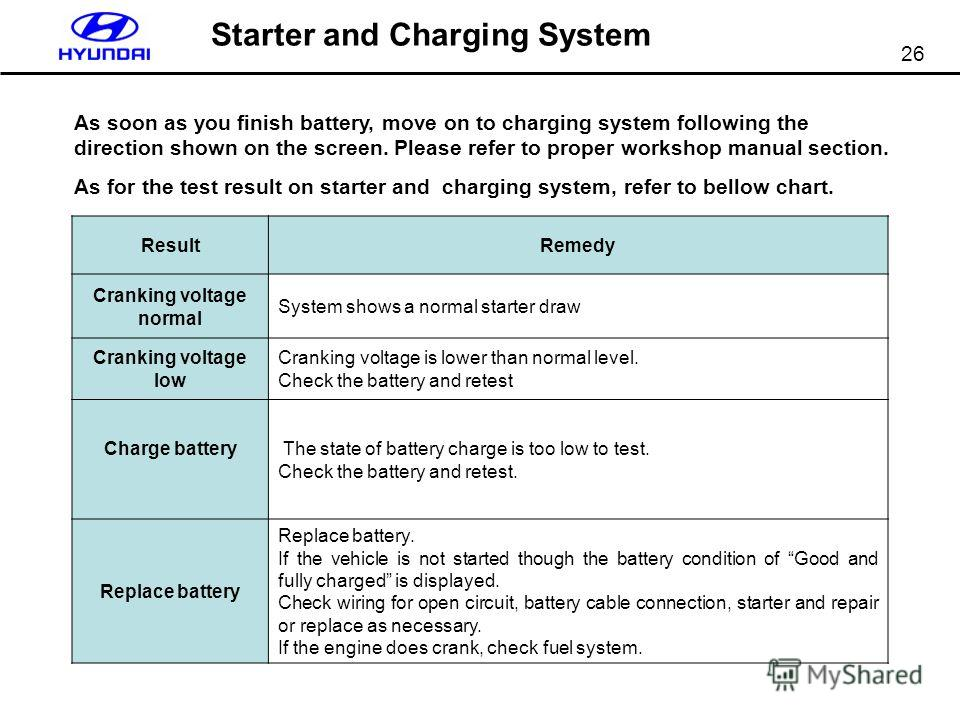 26 Starter and Charging System ResultRemedy Cranking voltage normal System shows a normal starter draw Cranking voltage low Cranking voltage is lower than normal level. Check the battery and retest Charge battery The state of battery charge is too lo
