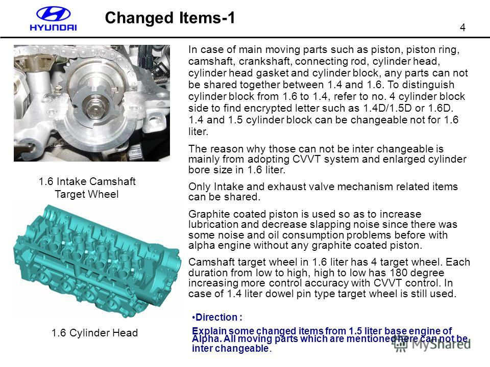 4 Changed Items-1 1.6 Intake Camshaft Target Wheel 1.6 Cylinder Head In case of main moving parts such as piston, piston ring, camshaft, crankshaft, connecting rod, cylinder head, cylinder head gasket and cylinder block, any parts can not be shared t