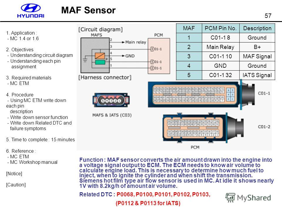 57 MAF Sensor Function : MAF sensor converts the air amount drawn into the engine into a voltage signal output to ECM. The ECM needs to know air volume to calculate engine load. This is necessary to determine how much fuel to inject, when to ignite t