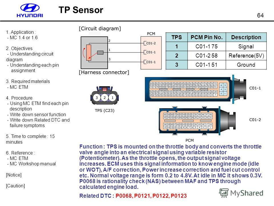 64 TP Sensor Function : TPS is mounted on the throttle body and converts the throttle valve angle into an electrical signal using variable resistor (Potentiometer). As the throttle opens, the output signal voltage increases. ECM uses this signal info
