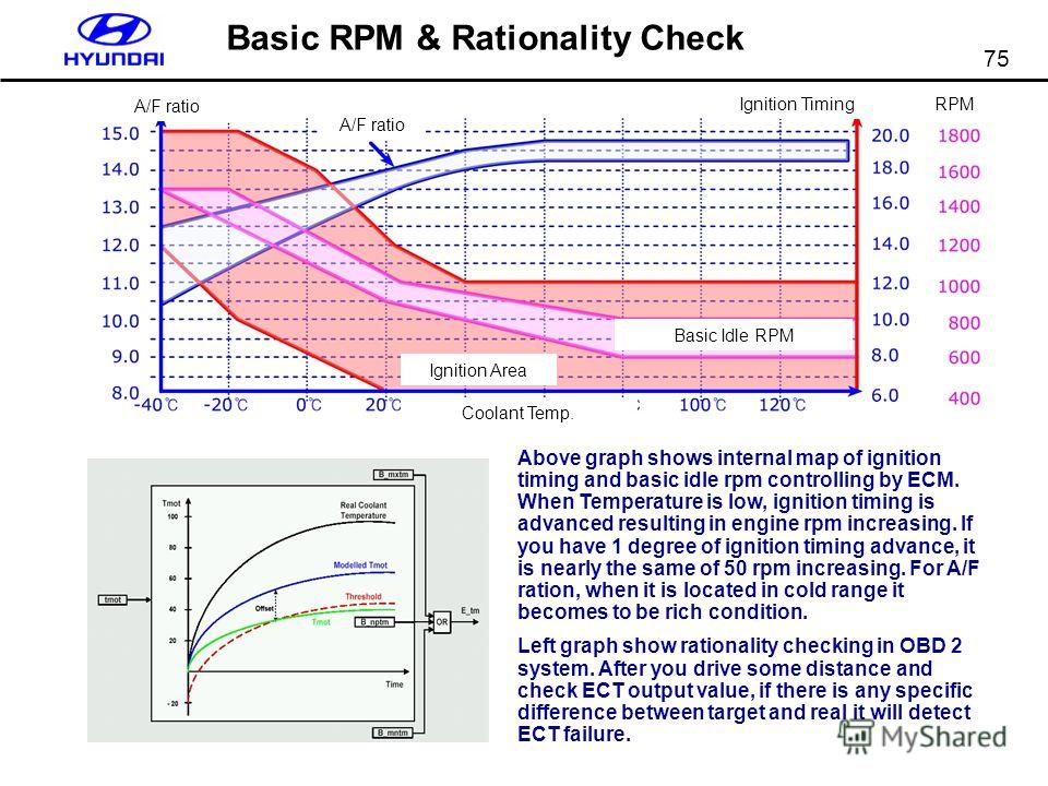75 Basic RPM & Rationality Check Above graph shows internal map of ignition timing and basic idle rpm controlling by ECM. When Temperature is low, ignition timing is advanced resulting in engine rpm increasing. If you have 1 degree of ignition timing