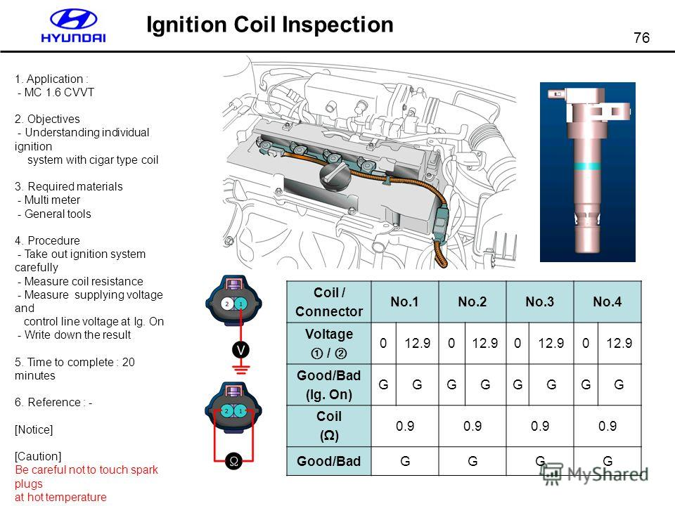 76 Ignition Coil Inspection 1. Application : - MC 1.6 CVVT 2. Objectives - Understanding individual ignition system with cigar type coil 3. Required materials - Multi meter - General tools 4. Procedure - Take out ignition system carefully - Measure c