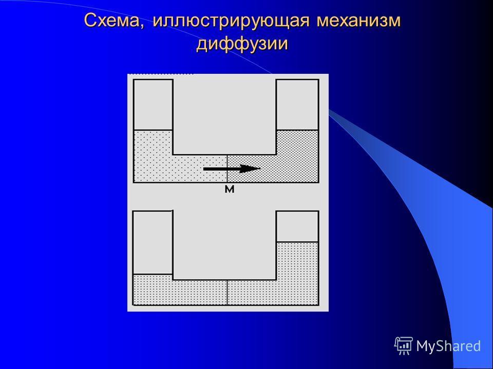 Схема, иллюстрирующая механизм диффузии