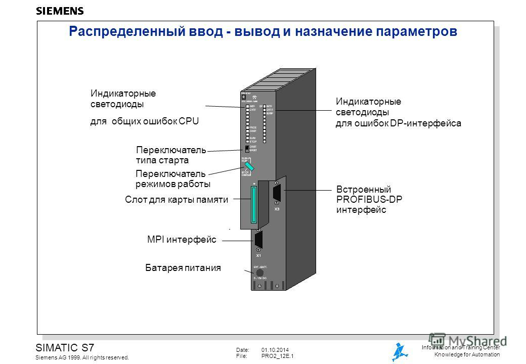 Date:01.10.2014 File:PRO2_12E.1 SIMATIC S7 Siemens AG 1999. All rights reserved. Information and Training Center Knowledge for Automation Распределенный ввод - вывод и назначение параметров Переключатель типа старта Переключатель режимов работы Слот