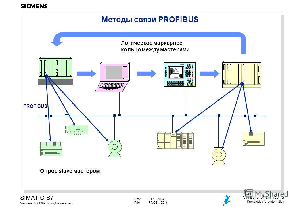 Date:01.10.2014 File:PRO2_12E.3 SIMATIC S7 Siemens AG 1999. All rights reserved. Information and Training Center Knowledge for Automation Методы связи PROFIBUS Логическое маркерное кольцо между мастерами PG 720 PROFIBUS Опрос slave мастером