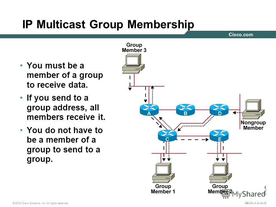 © 2004 Cisco Systems, Inc. All rights reserved. ARCH v1.28-15 IP Multicast Group Membership You must be a member of a group to receive data. If you send to a group address, all members receive it. You do not have to be a member of a group to send to