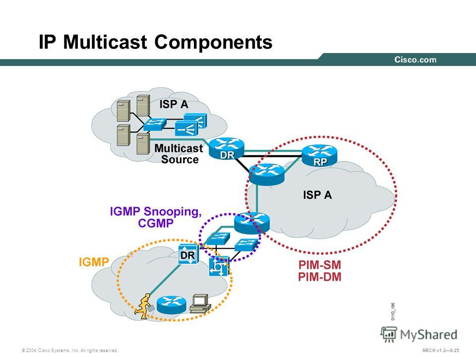 © 2004 Cisco Systems, Inc. All rights reserved. ARCH v1.28-25 IP Multicast Components