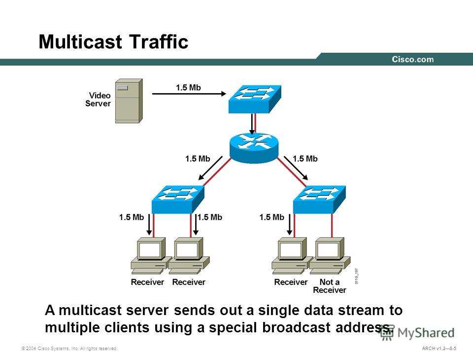 © 2004 Cisco Systems, Inc. All rights reserved. ARCH v1.28-5 A multicast server sends out a single data stream to multiple clients using a special broadcast address. Multicast Traffic