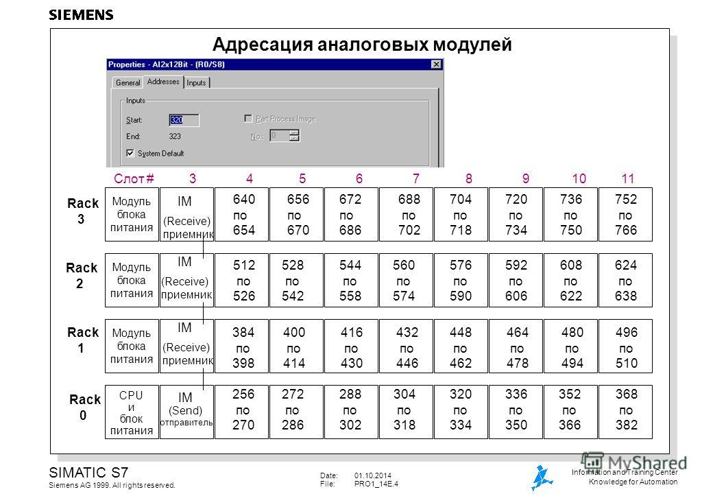 Date:01.10.2014 File:PRO1_14E.4 SIMATIC S7 Siemens AG 1999. All rights reserved. Information and Training Center Knowledge for Automation Адресация аналоговых модулей 384 по 398 400 по 414 432 по 446 448 по 462 464 по 478 480 по 494 496 по 510 416 по