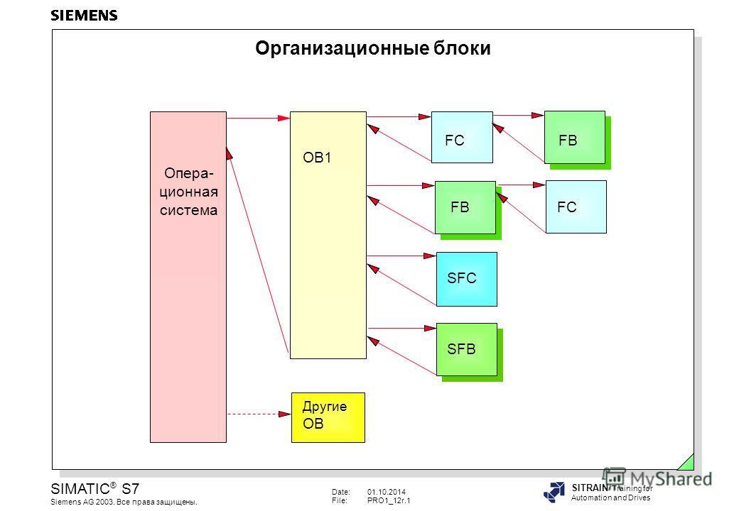 Date:01.10.2014 File:PRO1_12r.1 SIMATIC ® S7 Siemens AG 2003. Все права защищены. SITRAIN Training for Automation and Drives Организационные блоки Опера- ционная система OB1 FC FB SFCSFB Другие OB FC FB