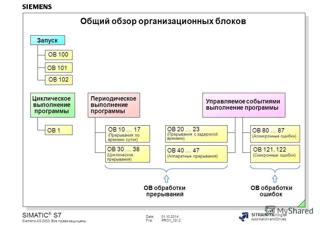 Date:01.10.2014 File:PRO1_12r.2 SIMATIC ® S7 Siemens AG 2003. Все права защищены. SITRAIN Training for Automation and Drives Общий обзор организационных блоков OB 10 … 17 (Прерывания по времени суток) OB 80 … 87 (Асинхронные ошибки) OB 20 … 23 (Преры