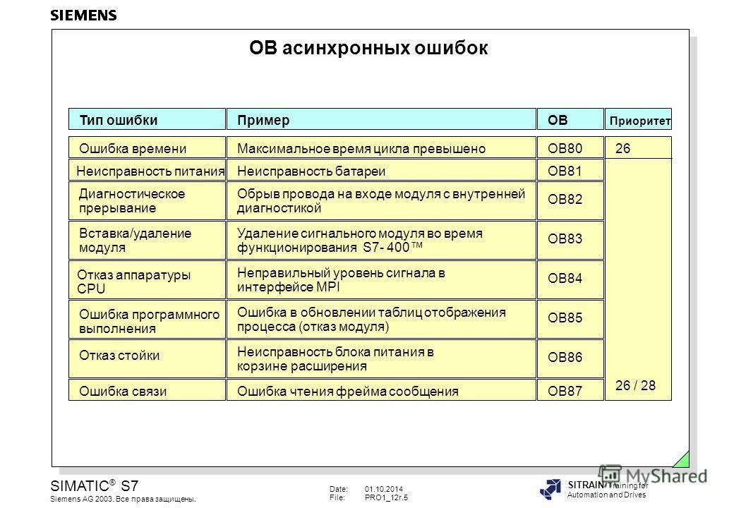 Date:01.10.2014 File:PRO1_12r.5 SIMATIC ® S7 Siemens AG 2003. Все права защищены. SITRAIN Training for Automation and Drives OB асинхронных ошибок Пример Максимальное время цикла превышено Неисправность батареи Обрыв провода на входе модуля с внутрен