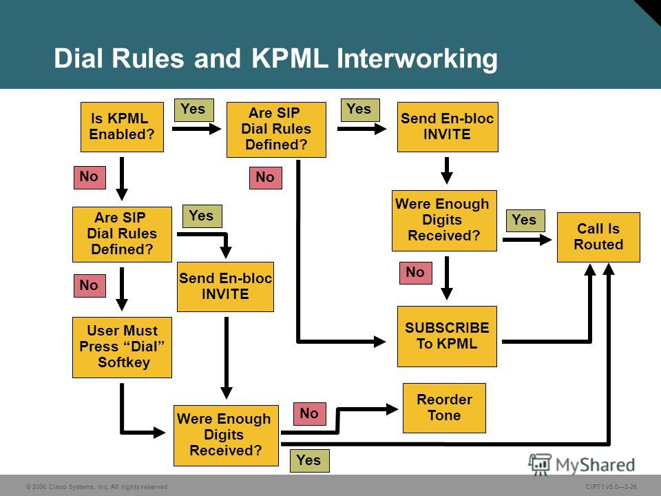 © 2006 Cisco Systems, Inc. All rights reserved. CIPT1 v5.03-26 Dial Rules and KPML Interworking Is KPML Enabled? Are SIP Dial Rules Defined? User Must Press Dial Softkey No Yes Send En-bloc INVITE Were Enough Digits Received? Call Is Routed Yes SUBSC