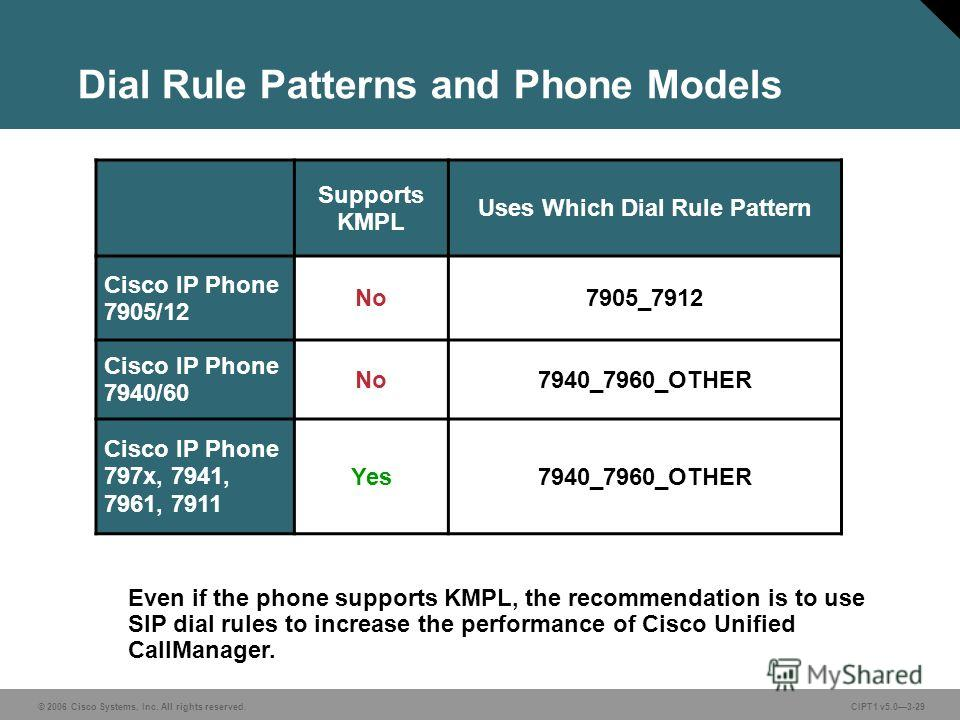 © 2006 Cisco Systems, Inc. All rights reserved. CIPT1 v5.03-29 Dial Rule Patterns and Phone Models Supports KMPL Uses Which Dial Rule Pattern Cisco IP Phone 7905/12 No7905_7912 Cisco IP Phone 7940/60 No7940_7960_OTHER Cisco IP Phone 797x, 7941, 7961,