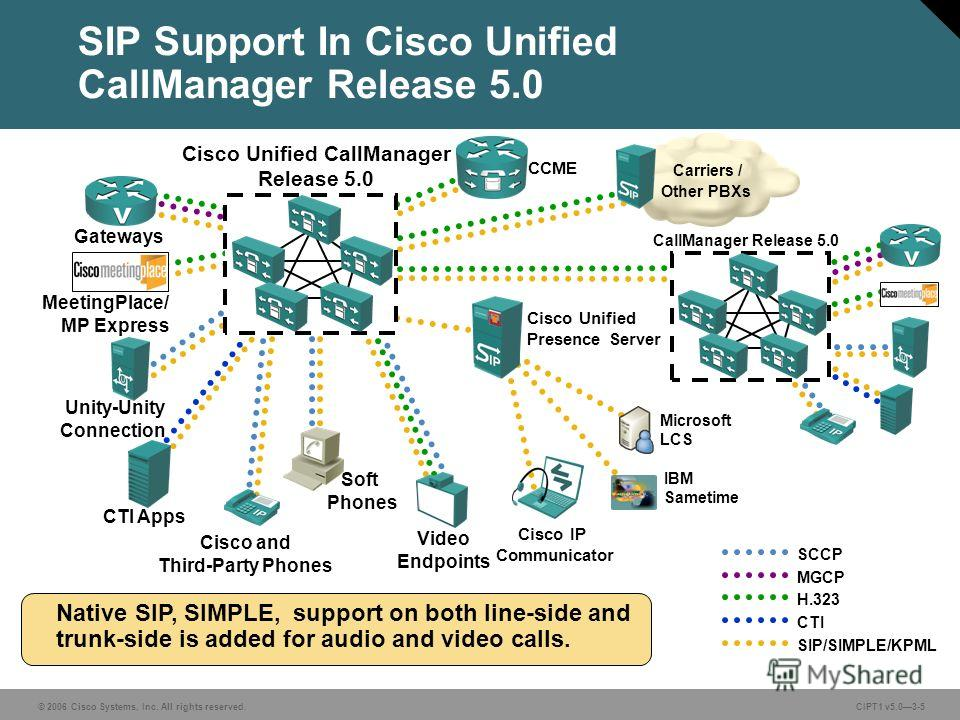 © 2006 Cisco Systems, Inc. All rights reserved. CIPT1 v5.03-5 SCCP MGCP H.323 CTI SIP/SIMPLE/KPML Cisco IP Communicator Unity-Unity Connection CTI Apps Gateways MeetingPlace/ MP Express Cisco Unified Presence Server Carriers / Other PBXs Cisco and Th