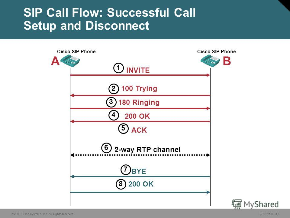 © 2006 Cisco Systems, Inc. All rights reserved. CIPT1 v5.03-6 SIP Call Flow: Successful Call Setup and Disconnect Cisco SIP Phone INVITE 100 Trying 180 Ringing 200 OK ACK BYE 200 OK 1 2 3 4 5 7 8 2-way RTP channel 6 AB