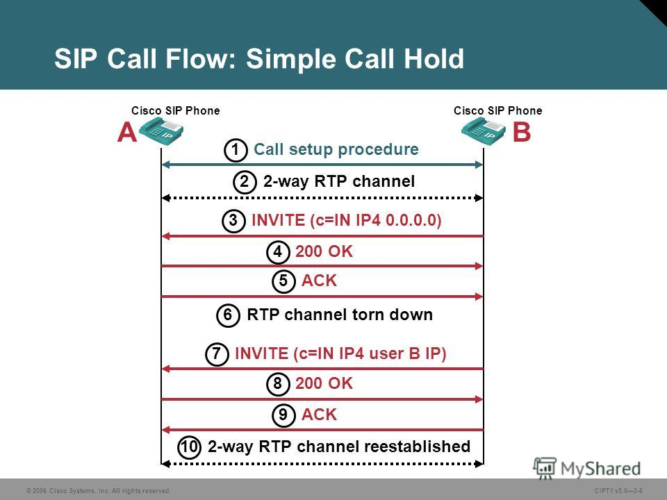 © 2006 Cisco Systems, Inc. All rights reserved. CIPT1 v5.03-8 SIP Call Flow: Simple Call Hold Cisco SIP Phone INVITE (c=IN IP4 0.0.0.0) 200 OK 3 4 2-way RTP channel 2 AB Call setup procedure 1 ACK 5 INVITE (c=IN IP4 user B IP) 200 OK 7 8 ACK 9 RTP ch