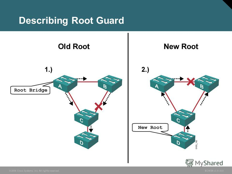 © 2006 Cisco Systems, Inc. All rights reserved. BCMSN v3.08-5 Describing Root Guard