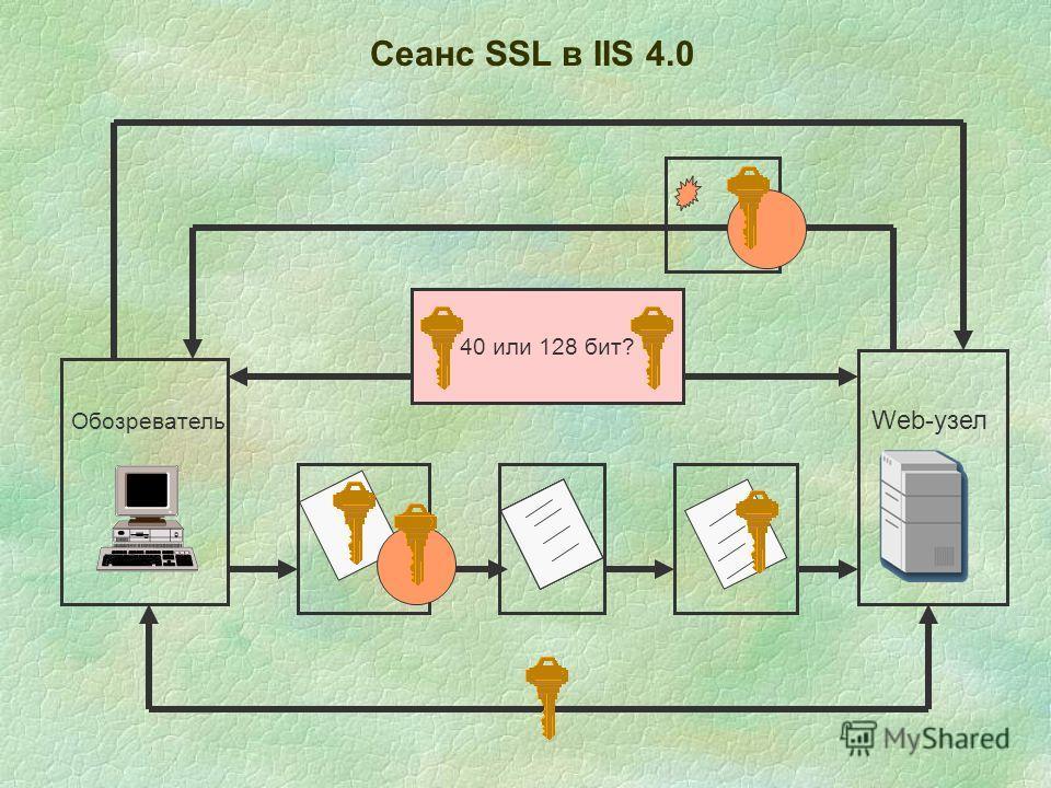 Сеанс SSL в IIS 4.0 Обозреватель Web-узел 40 или 128 бит?