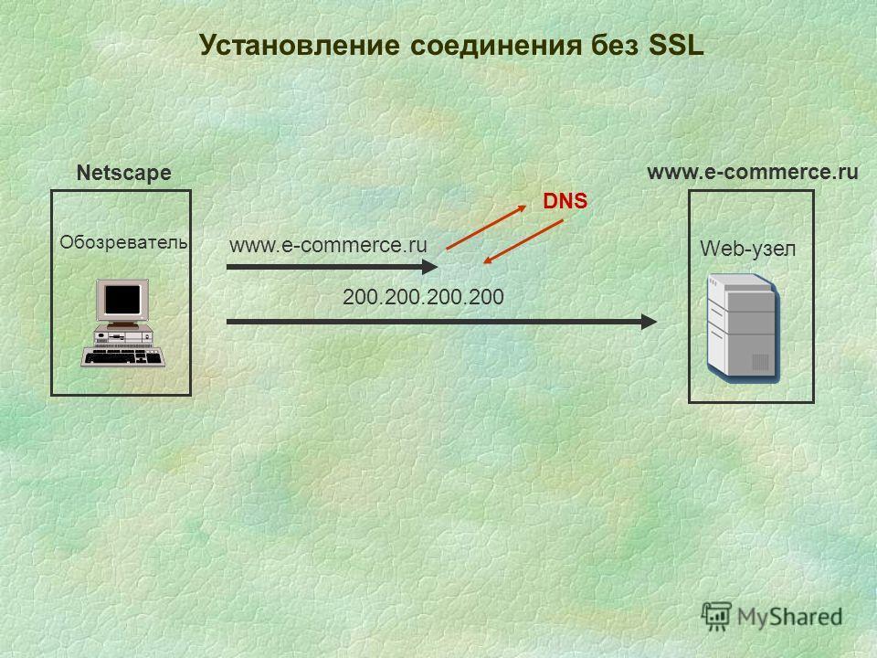 Установление соединения без SSL Обозреватель Web-узел www.e-commerce.ru Netscape 200.200.200.200 DNS