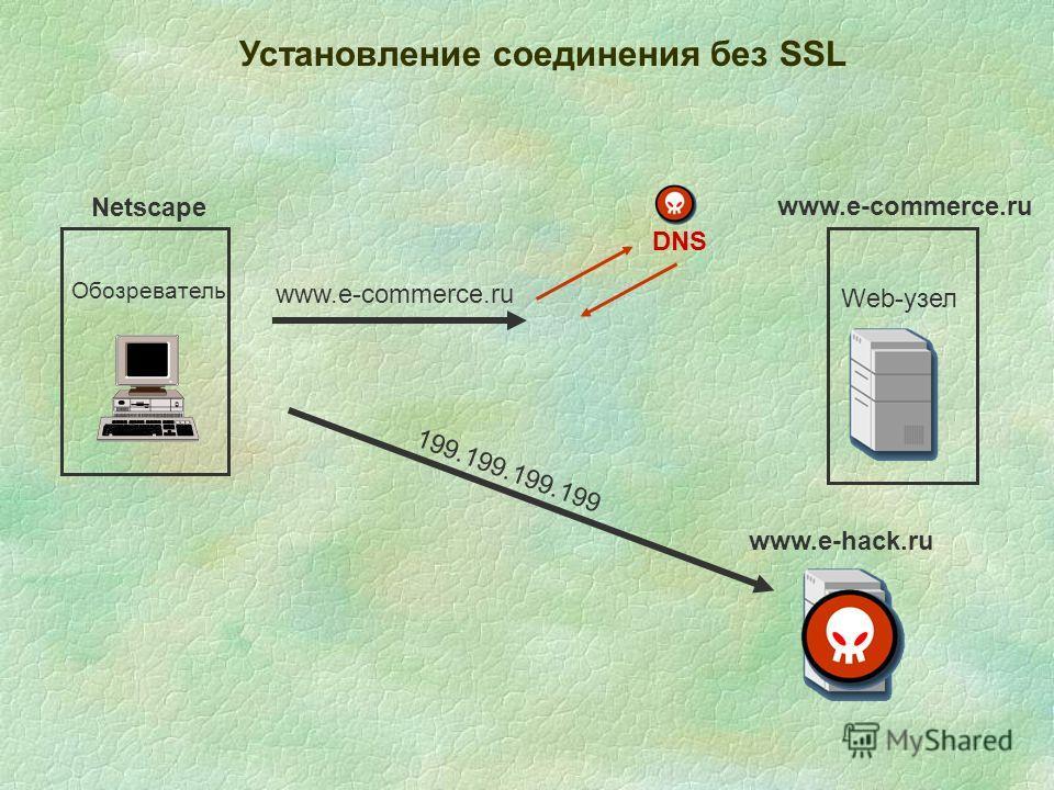 Установление соединения без SSL Обозреватель Web-узел www.e-commerce.ru Netscape 199.199.199.199 DNS www.e-hack.ru