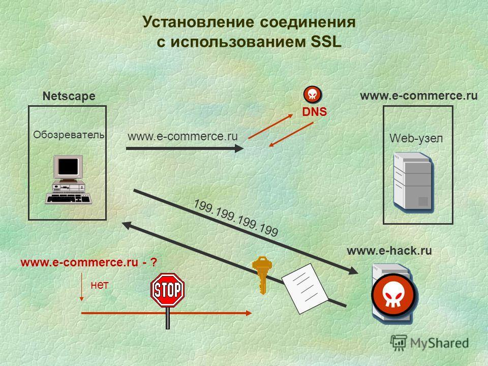 Установление соединения с использованием SSL Обозреватель Web-узел www.e-commerce.ru Netscape 199.199.199.199 DNS www.e-hack.ru www.e-commerce.ru - ? нет
