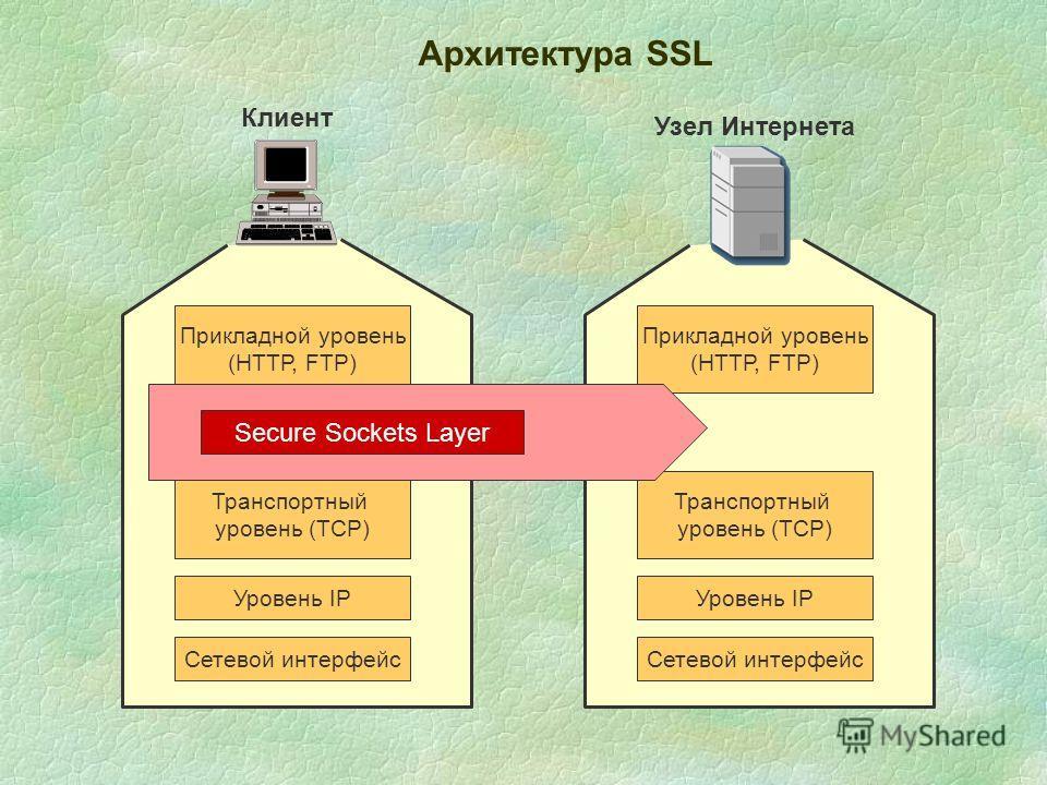 Архитектура SSL Прикладной уровень (HТТР, FTP) Транспортный уровень (TCP) Уровень IP Сетевой интерфейс Прикладной уровень (НТТР, FTP) Транспортный уровень (TCP) Уровень IP Сетевой интерфейс Secure Sockets Layer Клиент Узел Интернета