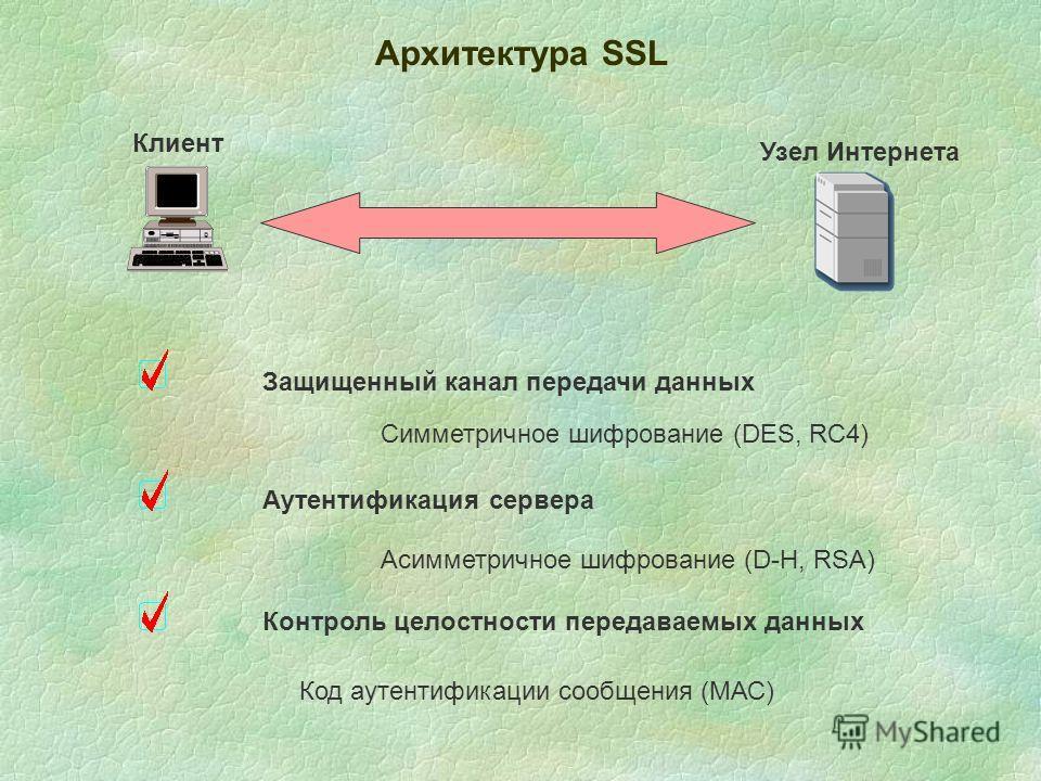 Архитектура SSL Клиент Узел Интернета Защищенный канал передачи данных Аутентификация сервера Контроль целостности передаваемых данных Симметричное шифрование (DES, RC4) Acимметричное шифрование (D-H, RSA) Код аутентификации сообщения (МАС)
