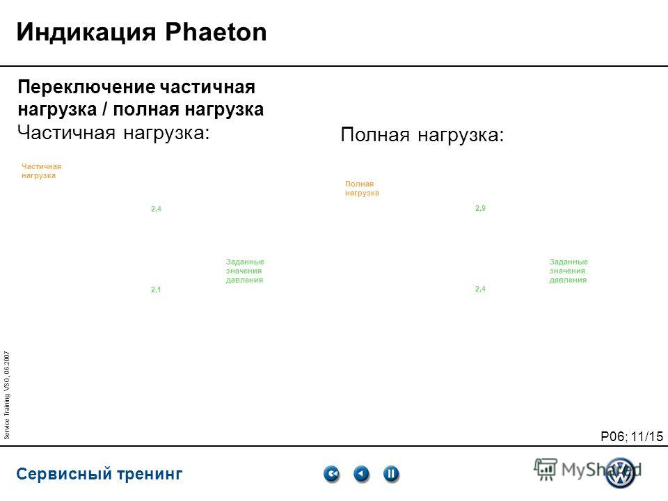 Сервисный тренинг P06; 11/15 Service Training VSQ, 06.2007 Индикация Phaeton Переключение частичная нагрузка / полная нагрузка Частичная нагрузка: Полная нагрузка: NDR 2-- °C Частичная нагрузка Полная нагрузка Vehicle (автомобиль) 2,4 бар 2,1 бар 2,4