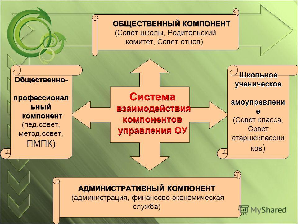 Общественно- профессиональный профессиональный компонент компонент (пед.совет, метод.совет, ПМПК) ОБЩЕСТВЕННЫЙ КОМПОНЕНТ ОБЩЕСТВЕННЫЙ КОМПОНЕНТ (Совет школы, Родительский комитет, Совет отцов) АДМИНИСТРАТИВНЫЙ КОМПОНЕНТ (администрация, финансово-экон