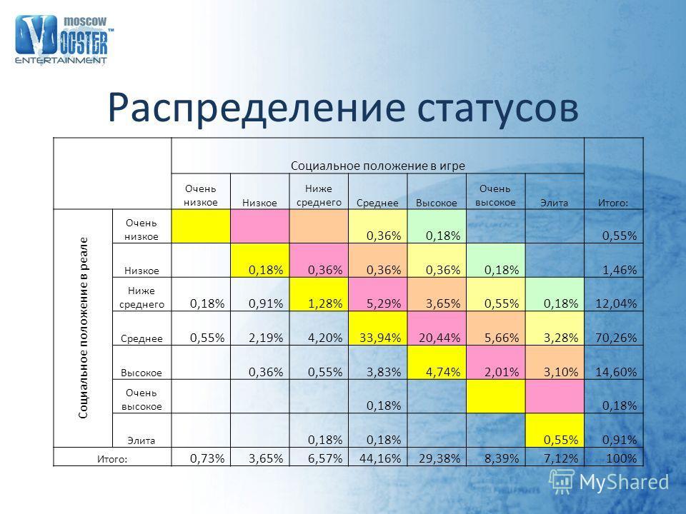Распределение статусов Социальное положение в игре Итого: Очень низкое Низкое Ниже среднего СреднееВысокое Очень высокое Элита Социальное положение в реале Очень низкое 0,36%0,18% 0,55% Низкое 0,18%0,36% 0,18% 1,46% Ниже среднего 0,18%0,91%1,28%5,29%