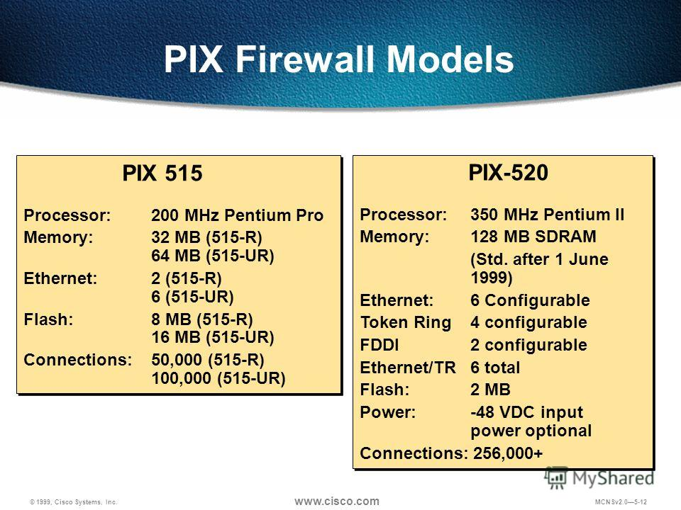 © 1999, Cisco Systems, Inc. www.cisco.com MCNSv2.05-12 PIX Firewall Models PIX 515 Processor:200 MHz Pentium Pro Memory:32 MB (515-R) 64 MB (515-UR) Ethernet:2 (515-R) 6 (515-UR) Flash:8 MB (515-R) 16 MB (515-UR) Connections:50,000 (515-R) 100,000 (5