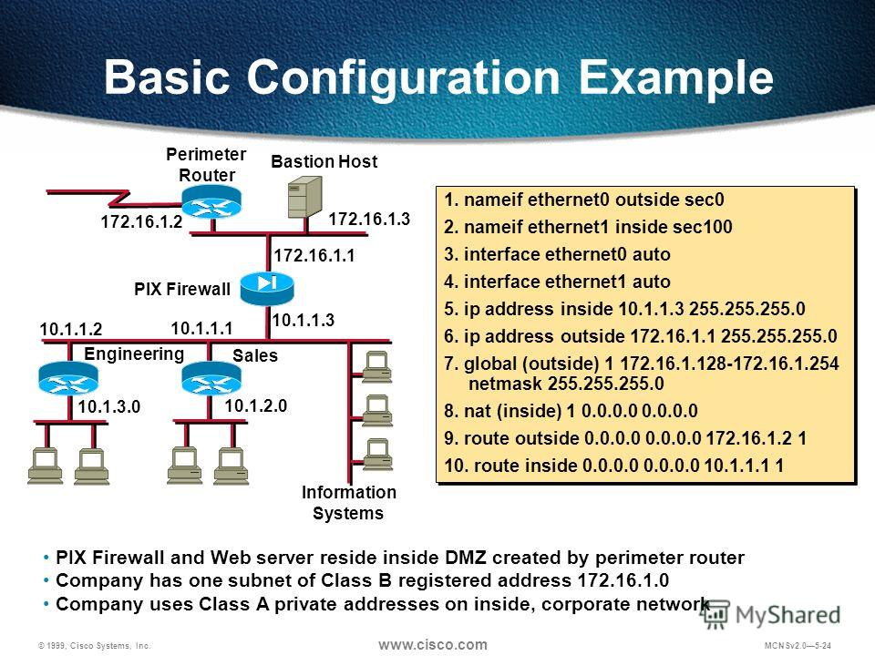 © 1999, Cisco Systems, Inc. www.cisco.com MCNSv2.05-24 Basic Configuration Example PIX Firewall and Web server reside inside DMZ created by perimeter router Company has one subnet of Class B registered address 172.16.1.0 Company uses Class A private