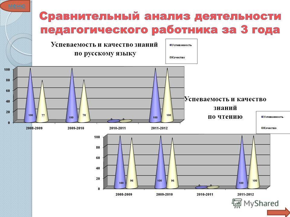 Успеваемость и качество знаний по русскому языку Успеваемость и качество знаний по чтению