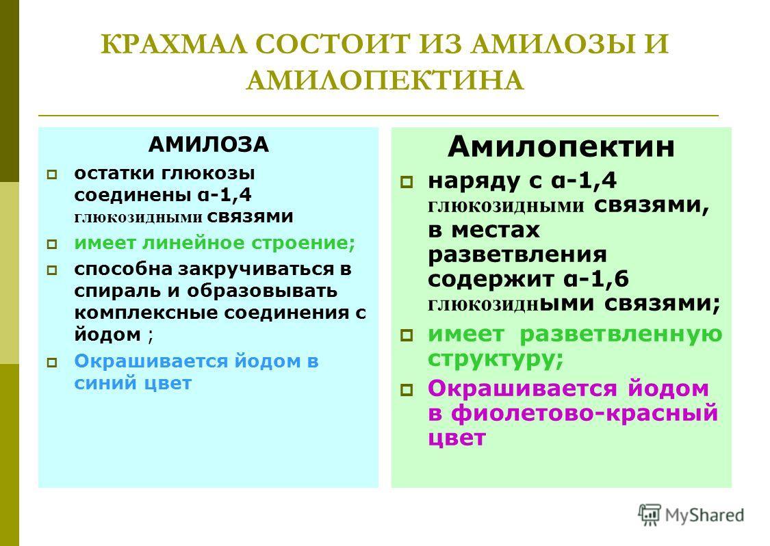 КРАХМАЛ СОСТОИТ ИЗ АМИЛОЗЫ И АМИЛОПЕКТИНА АМИЛОЗА остатки глюкозы соединены α-1,4 глюкозидними связями имеет линейное строение; способна закручиваться в спираль и образовывать комплексные соединения с йодом ; Окрашивается йодом в синий цвет Амилопект