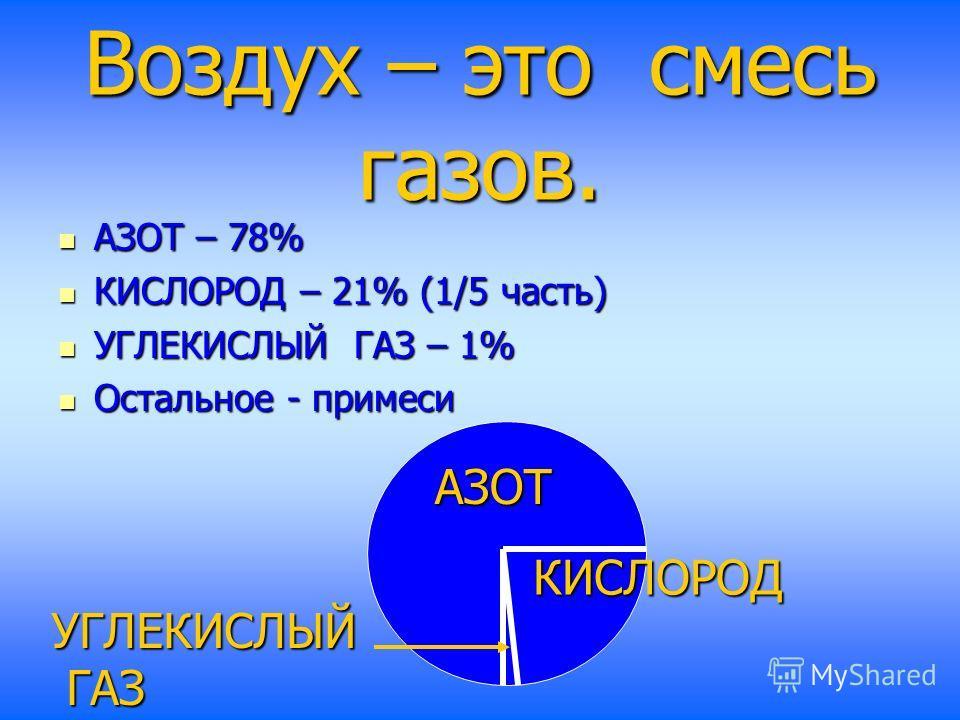 Воздух – это смесь газов. АЗОТ – 78% АЗОТ – 78% КИСЛОРОД – 21% (1/5 часть) КИСЛОРОД – 21% (1/5 часть) УГЛЕКИСЛЫЙ ГАЗ – 1% УГЛЕКИСЛЫЙ ГАЗ – 1% Остальное - примеси Остальное - примеси АЗОТ КИСЛОРОД УГЛЕКИСЛЫЙ ГАЗ