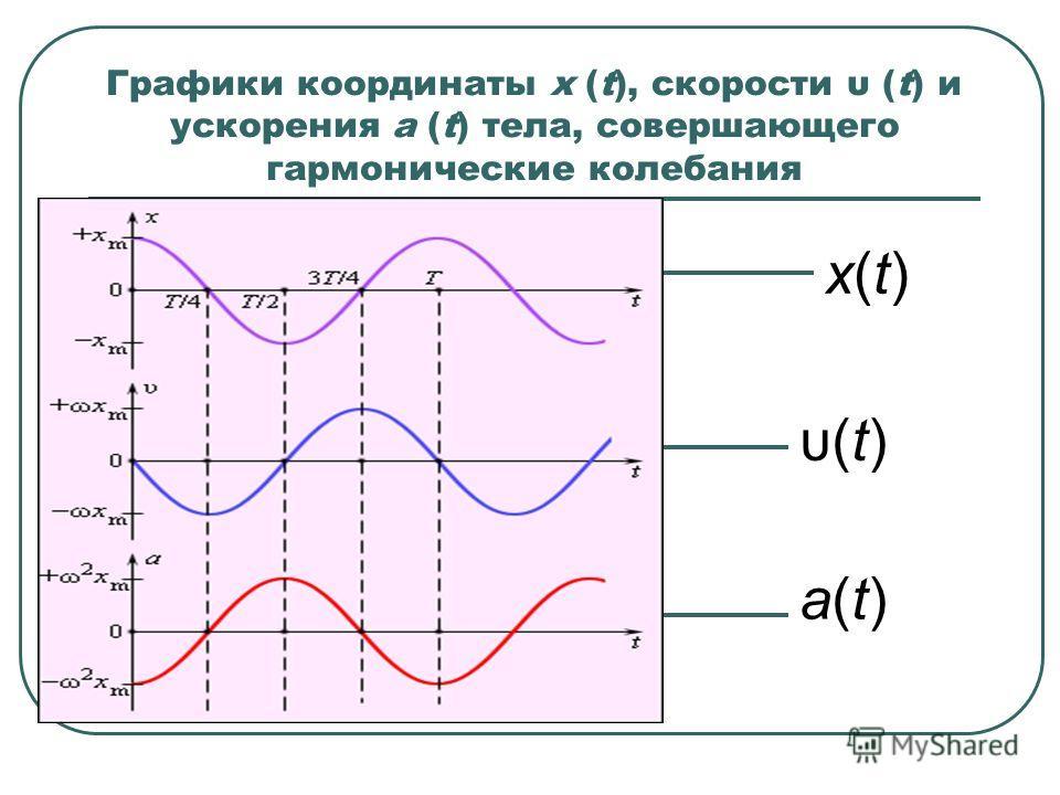 Графики координаты x (t), скорости υ (t) и ускорения a (t) тела, совершающего гармонические колебания a(t)a(t) υ(t) x(t)x(t)