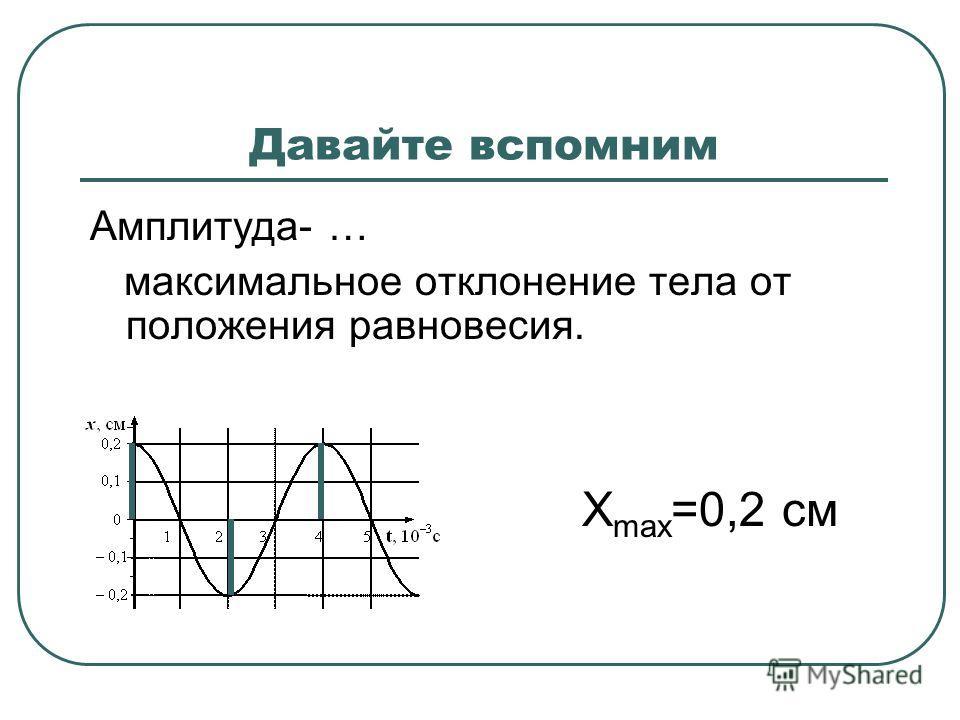 Давайте вспомним Амплитуда- … максимальное отклонение тела от положения равновесия. Х max =0,2 см