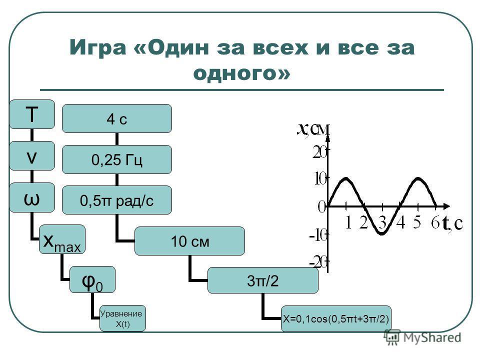 Игра «Один за всех и все за одного» Т ν ω хmaх φ0φ0 Уравнение Х(t) 4 с 0,25 Гц 0,5π рад/с 10 см 3π/2 Х=0,1 соs(0,5πt+3π/2)