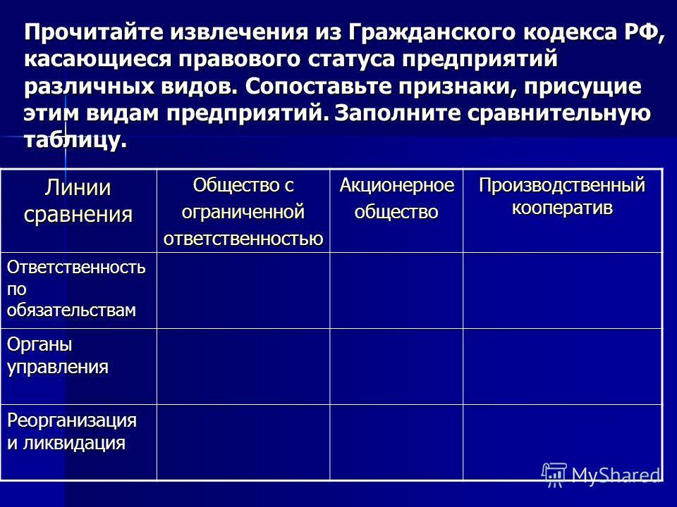 Прочитайте извлечения из Гражданского кодекса РФ, касающиеся правового статуса предприятий различных видов. Сопоставьте признаки, присущие этим видам предприятий. Заполните сравнительную таблицу. Линии сравнения Общество с ограниченнойответственность