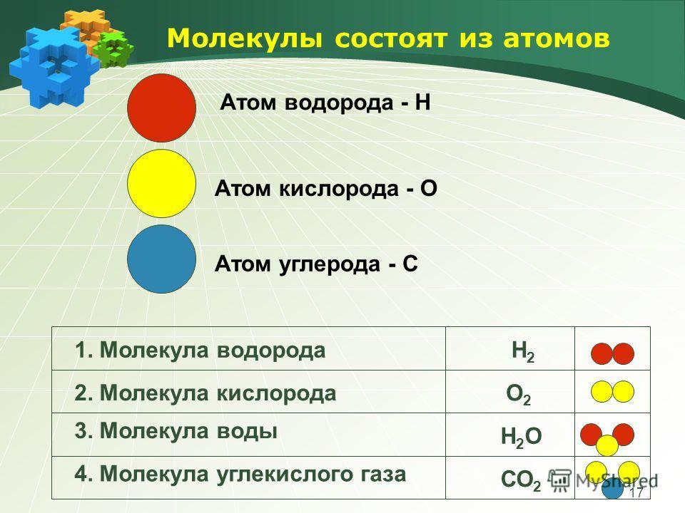17 Молекулы состоят из атомов Атом водорода - Н Атом кислорода - О Атом углерода - C 1. Молекула водородаН2Н2 2. Молекула кислорода 3. Молекула воды О2О2 Н2ОН2О 4. Молекула углекислого газа СО 2