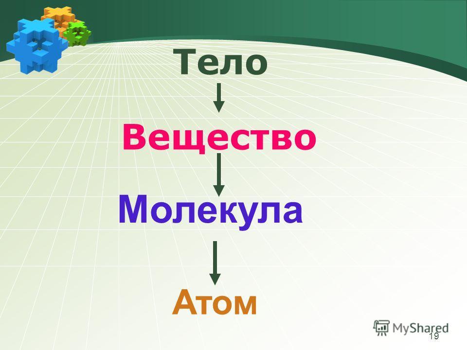 19 Тело Вещество Молекула Атом