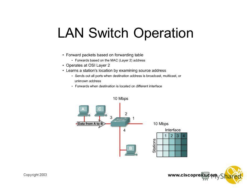 www.ciscopress.com Copyright 2003 LAN Switch Operation