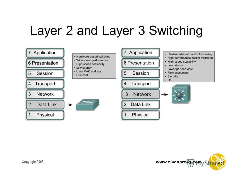 www.ciscopress.com Copyright 2003 Layer 2 and Layer 3 Switching